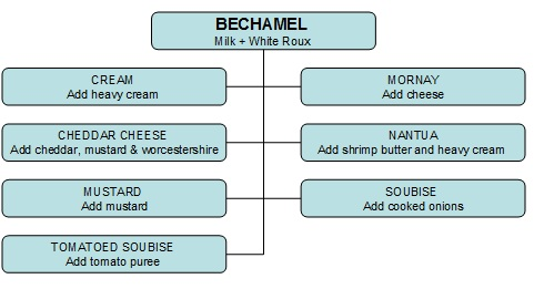 Image result for classification of sauce
